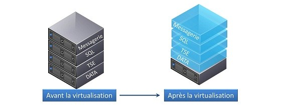 illustration du principe de la virtualisation